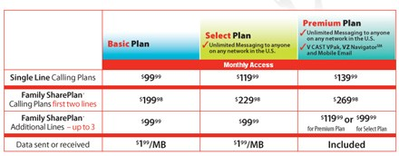 Verizon's unlimited plans